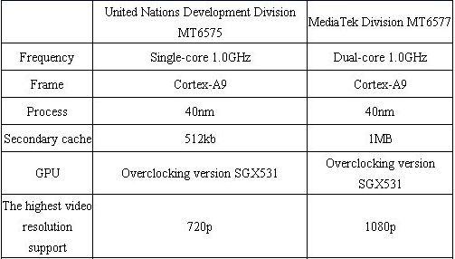 MTK6575 vs MTK6577